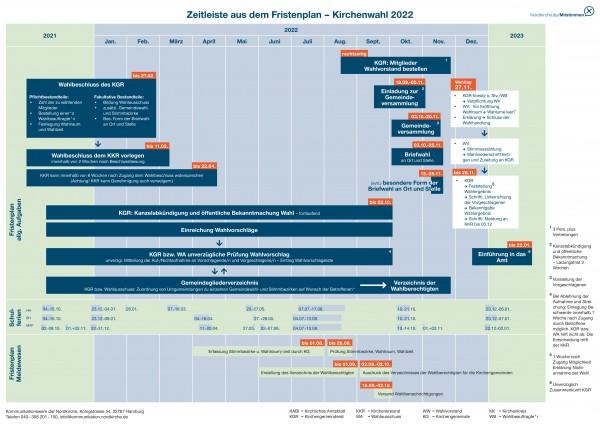Zeitleiste aus dem Fristenplan zur Kirchenwahl 2022