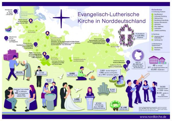 Infografik Nordkirche DIN A2